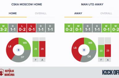 RoM---CSKA Moscow v Man Utd - Form - HA