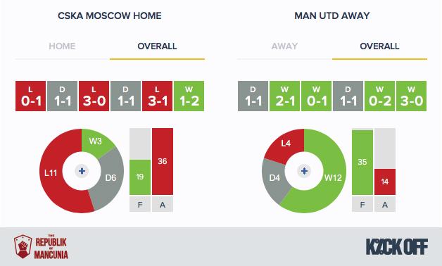 RoM---CSKA Moscow v Man Utd - Form - Overall