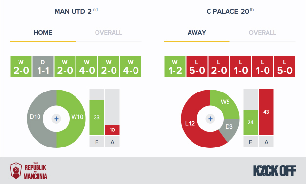 RoM-Man Utd v Crystal Palace - Form - HA