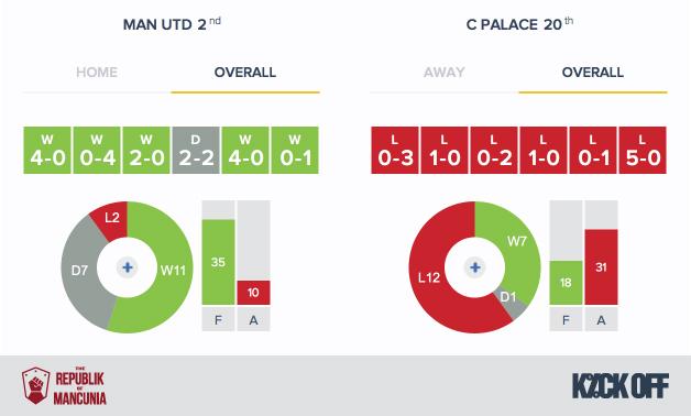 RoM-Man Utd v Crystal Palace - Form - Overall