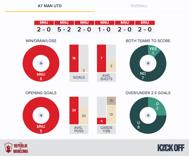 RoM-Man Utd v Crystal Palace - History - H