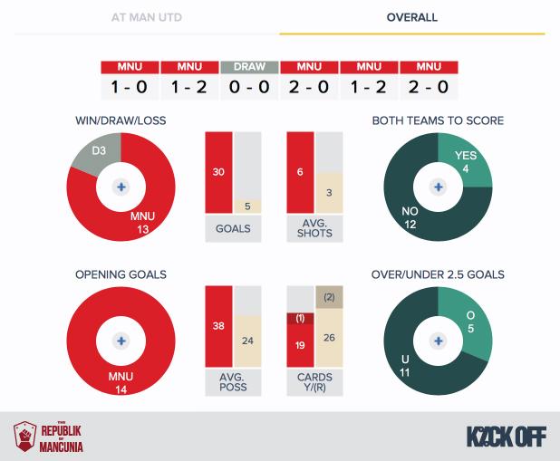 RoM-Man Utd v Crystal Palace - History - Overall