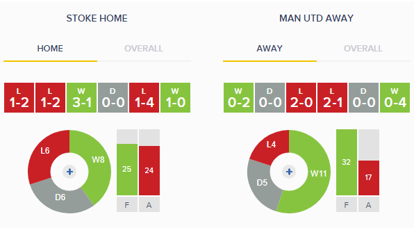 Stoke v Man United Home v Away Form