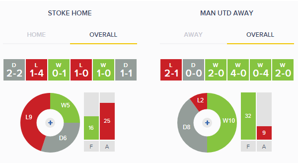 Stoke v Man United Overall Form