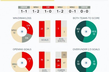 Head-to-Head at Anfield - Liverpool v Man United