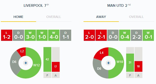 Liverpool v Man United - Home v Away Form