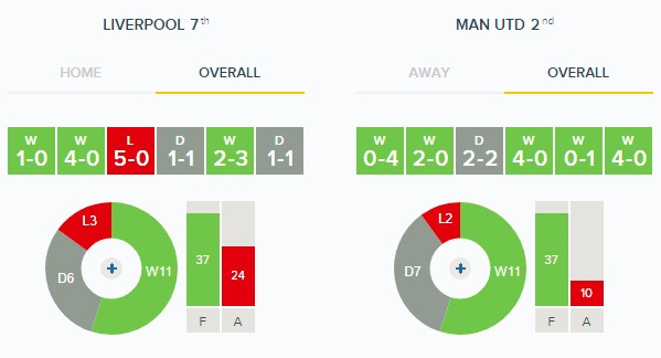 Liverpool v Man United - Overall Form