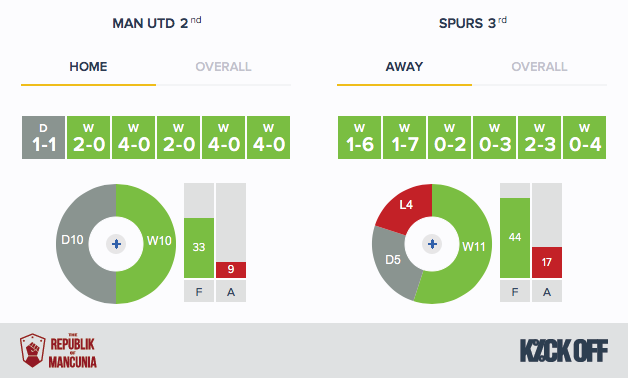 Man-Utd-Spurs-RoM-Home-Away-Form