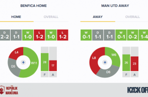 RoM---Benfica-v-Man-Utd---Form---Home-Away