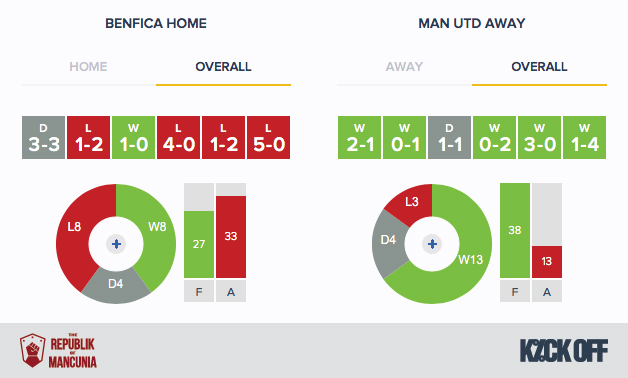 RoM---Benfica-v-Man-Utd---Form---Overall