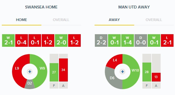 Swansea v Man United Home v Away Form