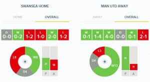 Swansea v Man United Overall Form