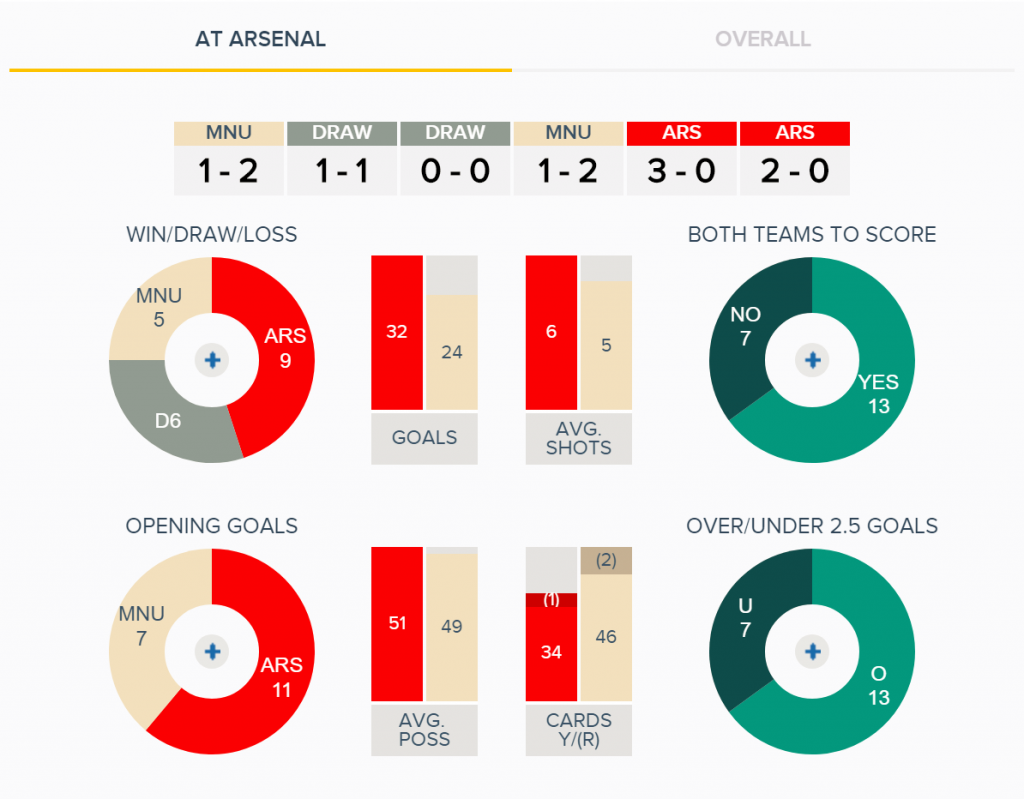Arsenal v Man United Fixture History at Arsenal