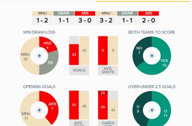 Arsenal v Man United Overall Fixture History