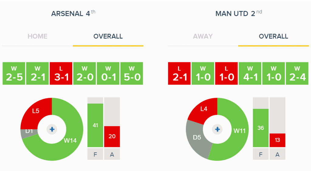 Arsenal v Man United Overall Form