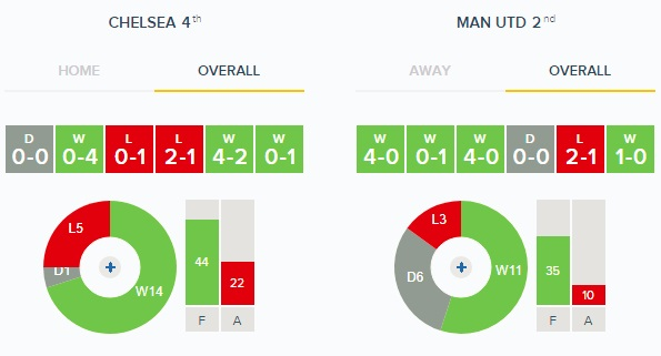 Chelsea v Man United Overall Form