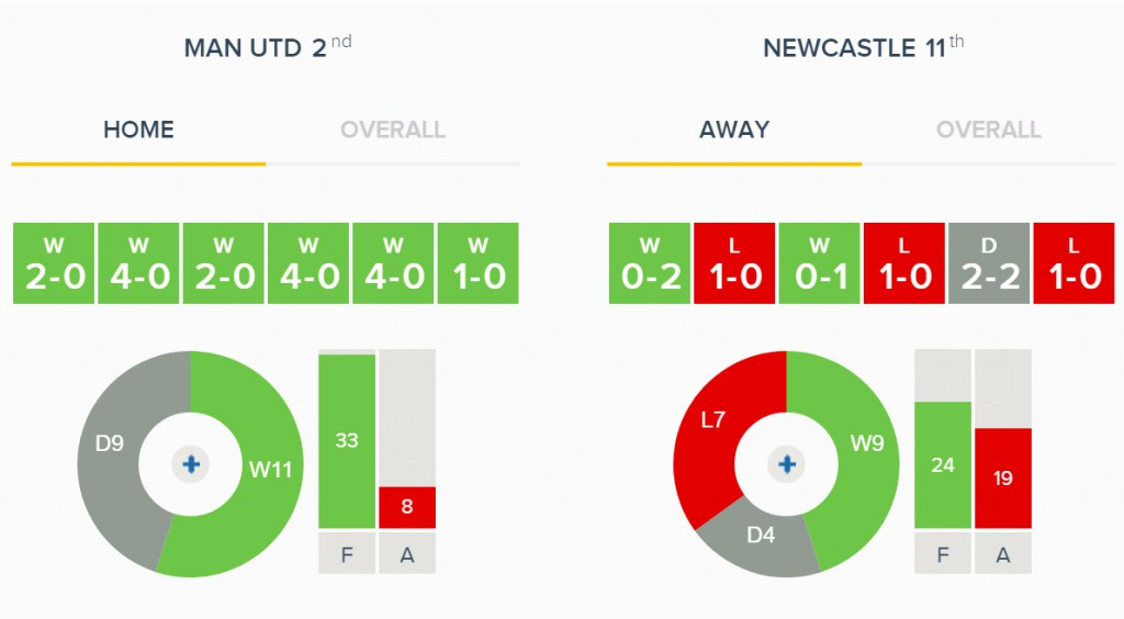 Man United v Newcastle Home v Away Form
