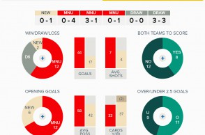 Man United v Newcastle Overall Fixture History