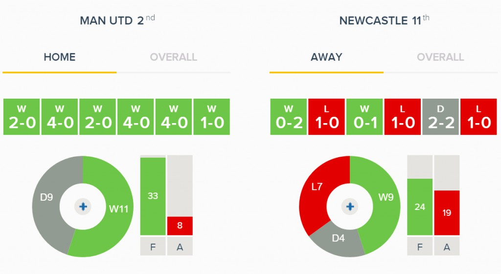 Man United v Newcastle Overall Form
