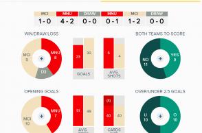 Man United v Man City Overall Fixture History