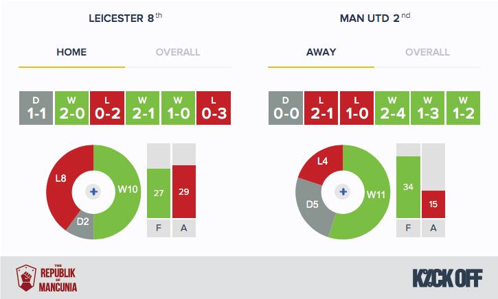 RoM - Leicester v Man Utd - Form - HA