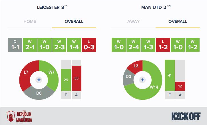 RoM - Leicester v Man Utd - Form - Overall