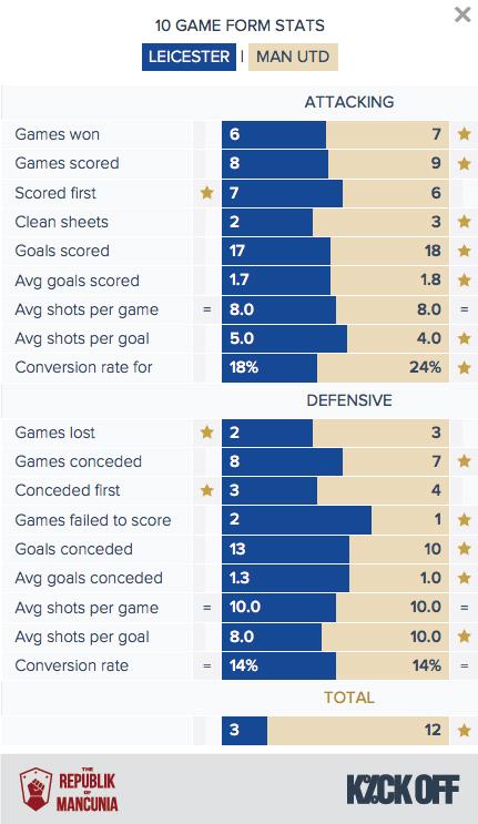 RoM - Leicester v Man Utd - Form Stats