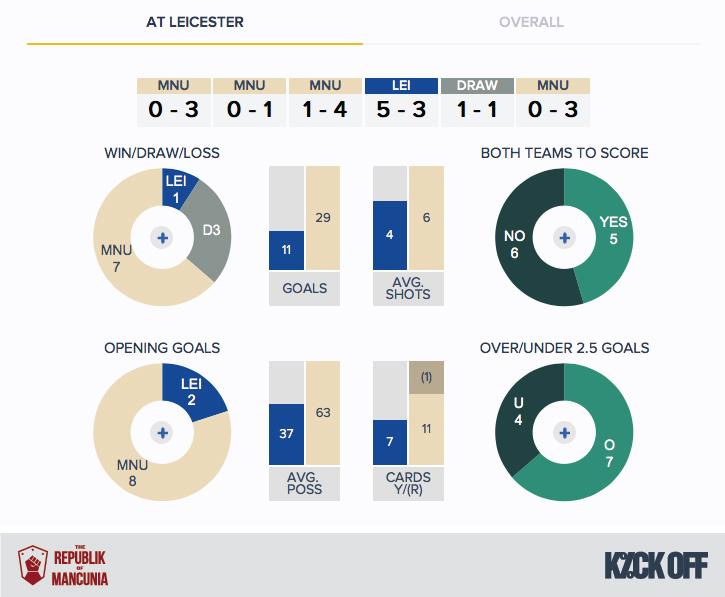 RoM - Leicester v Man Utd - History - H