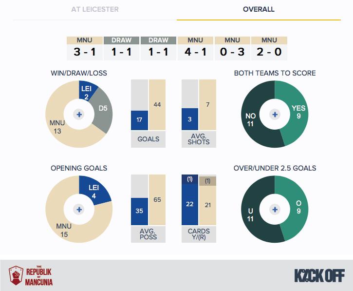 RoM - Leicester v Man Utd - History - Overall