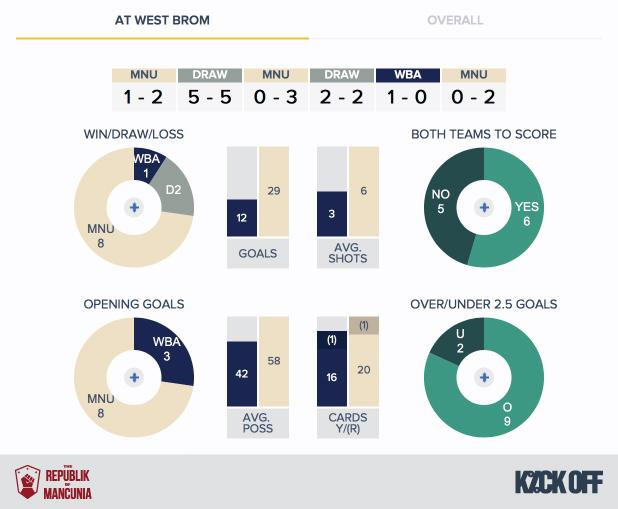 RoM - West Brom v Man Utd - History - H