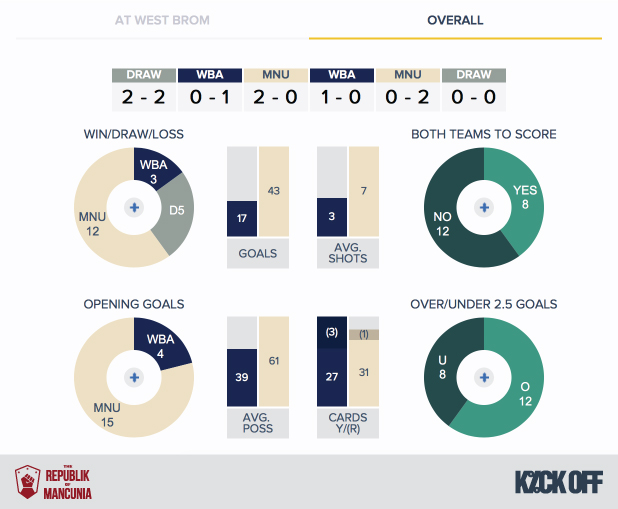 RoM - West Brom v Man Utd - History - Overall
