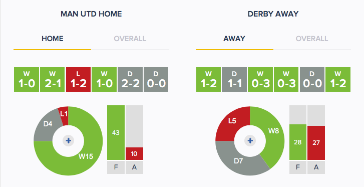 Man Utd v Derby - Form - HA