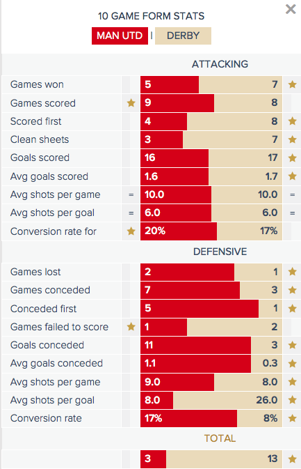 Man Utd v Derby - Form Stats