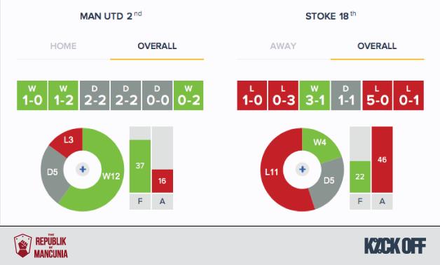 RoM - Man Utd v Stoke - Form - Overall