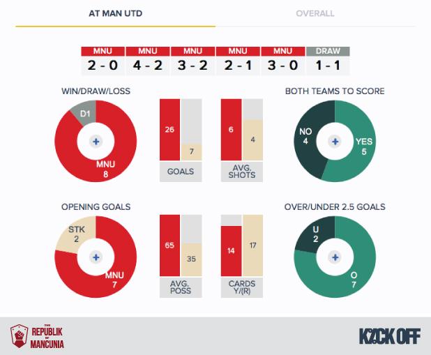 RoM - Man Utd v Stoke - History - H