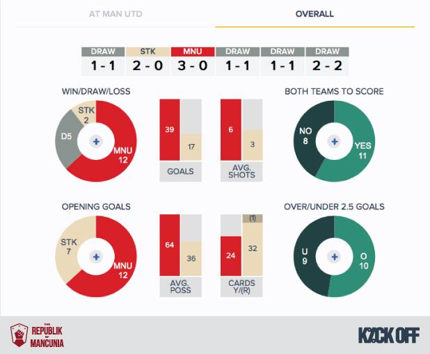 RoM - Man Utd v Stoke - History - Overall