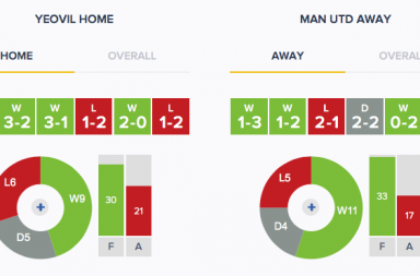 Yeovil v Man Utd - Form - HA