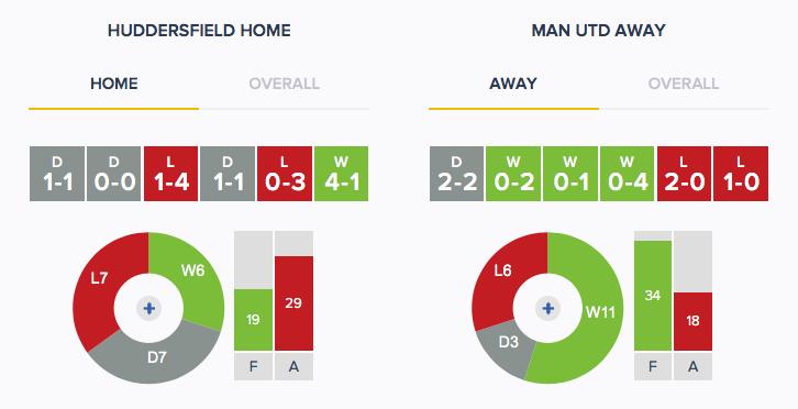 Huddersfield v Man Utd - Form - HA