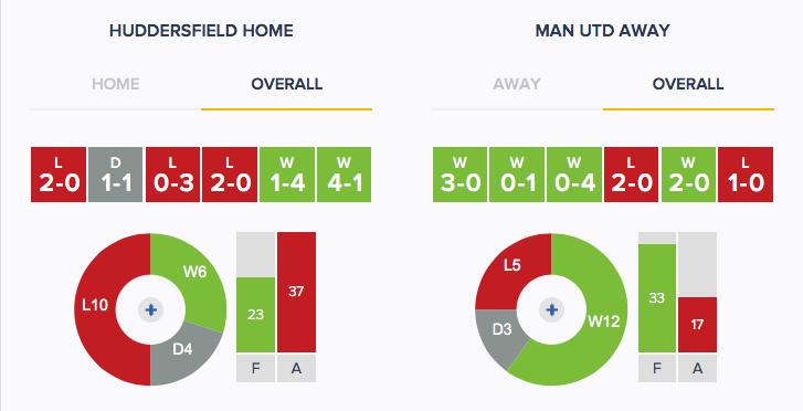 Huddersfield v Man Utd - Form - Overall