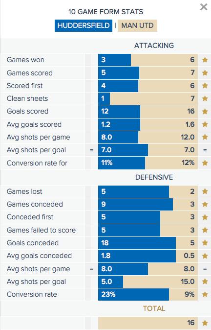 Huddersfield v Man Utd - Form Stats