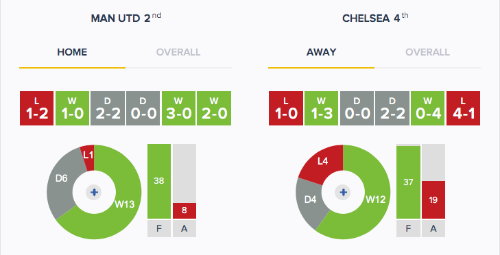 Man Utd v Chelsea - Form - HA
