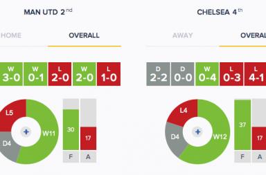 Man Utd v Chelsea - Form - Overall
