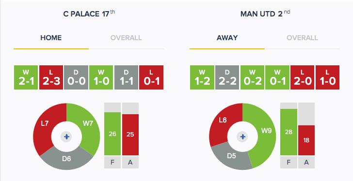 Crystal Palace v Man Utd - Form - HA
