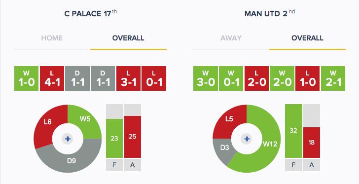 Crystal Palace v Man Utd - Form - Overall