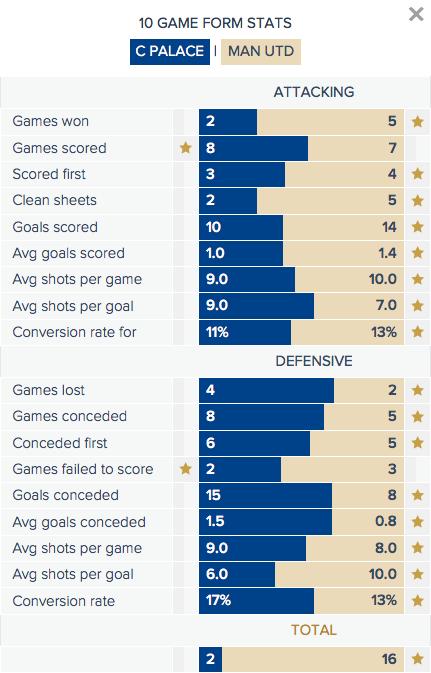 Crystal Palace v Man Utd - Form Stats