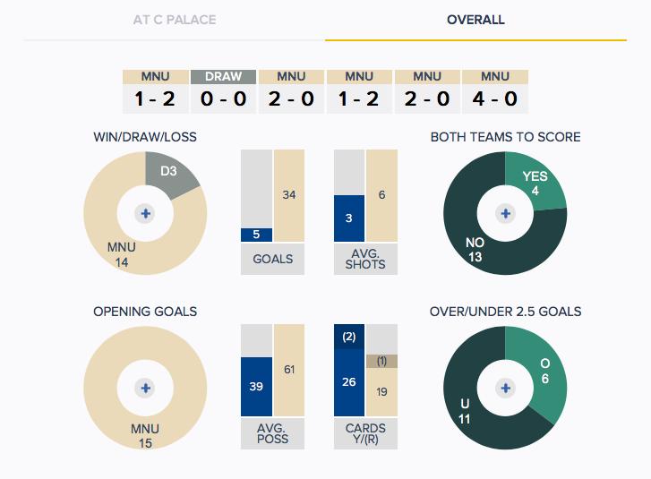Crystal Palace v Man Utd - History - Overall