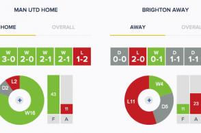 Man Utd v Brighton - Form - HA