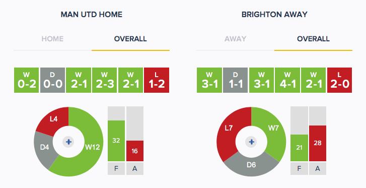 Man Utd v Brighton - Form - Overall