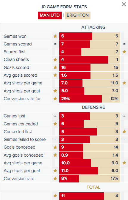Man Utd v Brighton - Form Stats