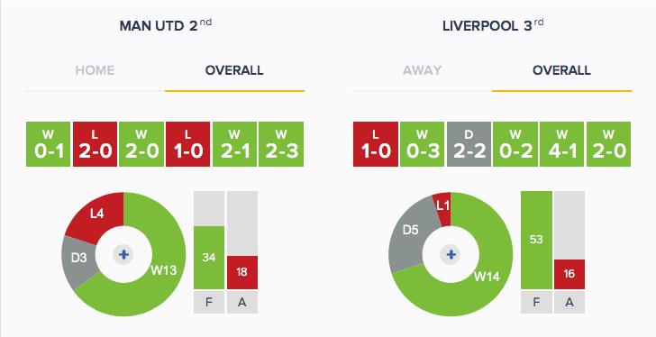 Man Utd v Liverpool - Form - Overall